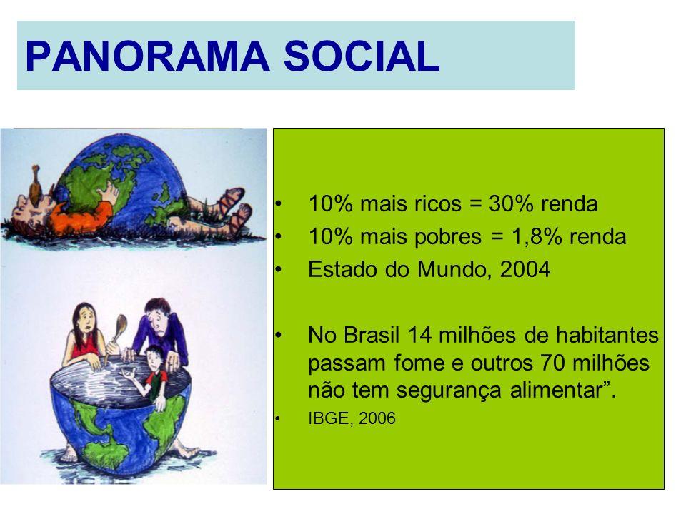 PANORAMA SOCIAL 10% mais ricos = 30% renda 10% mais pobres = 1,8% renda Estado do Mundo, 2004 No Brasil 14 milhões de habitantes passam fome e outros