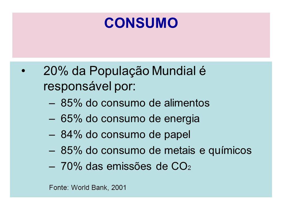 20% da População Mundial é responsável por: – 85% do consumo de alimentos – 65% do consumo de energia – 84% do consumo de papel – 85% do consumo de me