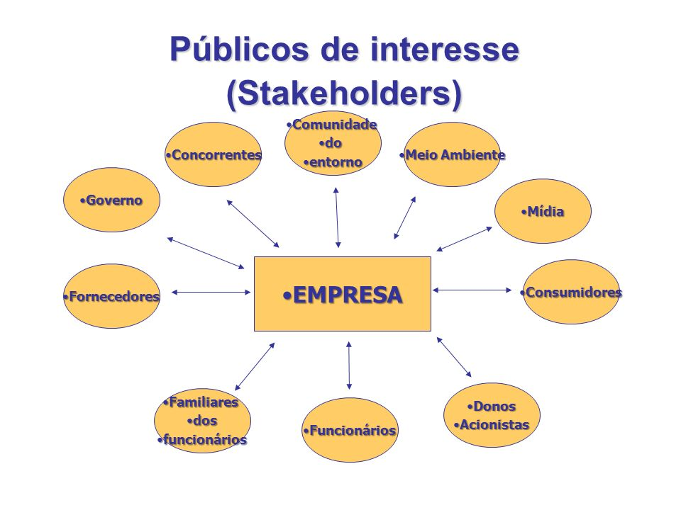 Públicos de interesse (Stakeholders) EMPRESAEMPRESA FuncionáriosFuncionários ConcorrentesConcorrentes FamiliaresFamiliares dosdos funcionáriosfuncioná