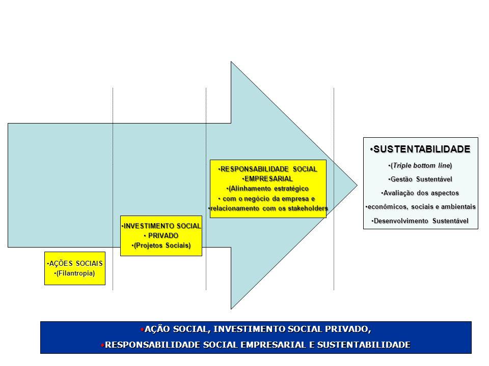 AÇÕES SOCIAISAÇÕES SOCIAIS (Filantropia)(Filantropia) INVESTIMENTO SOCIALINVESTIMENTO SOCIAL PRIVADO PRIVADO (Projetos Sociais)(Projetos Sociais) RESP