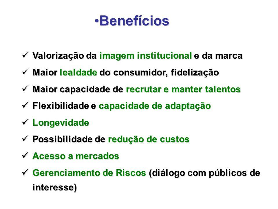 Valorização da imagem institucional e da marca Valorização da imagem institucional e da marca Maior lealdade do consumidor, fidelização Maior lealdade