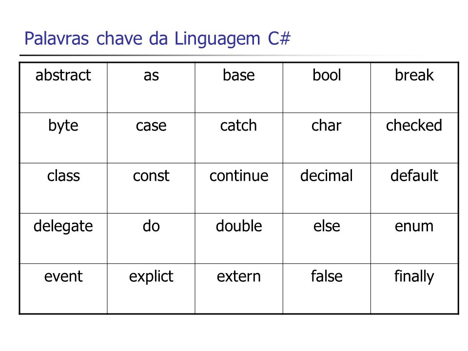 Palavras chave da Linguagem C# (2) fixedfloatforforeachget gotoifimplictinint interfaceinternalislocklong namespacenewnullobjectoperator outoverrideparamsprivateprotected