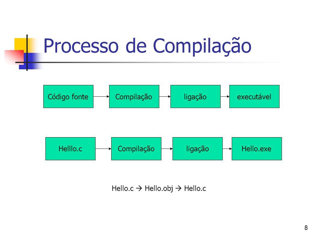 8 Processo de Compilação Código fonteCompilaçãoligaçãoexecutável Helllo.cCompilaçãoligaçãoHello.exe Hello.c Hello.obj Hello.c