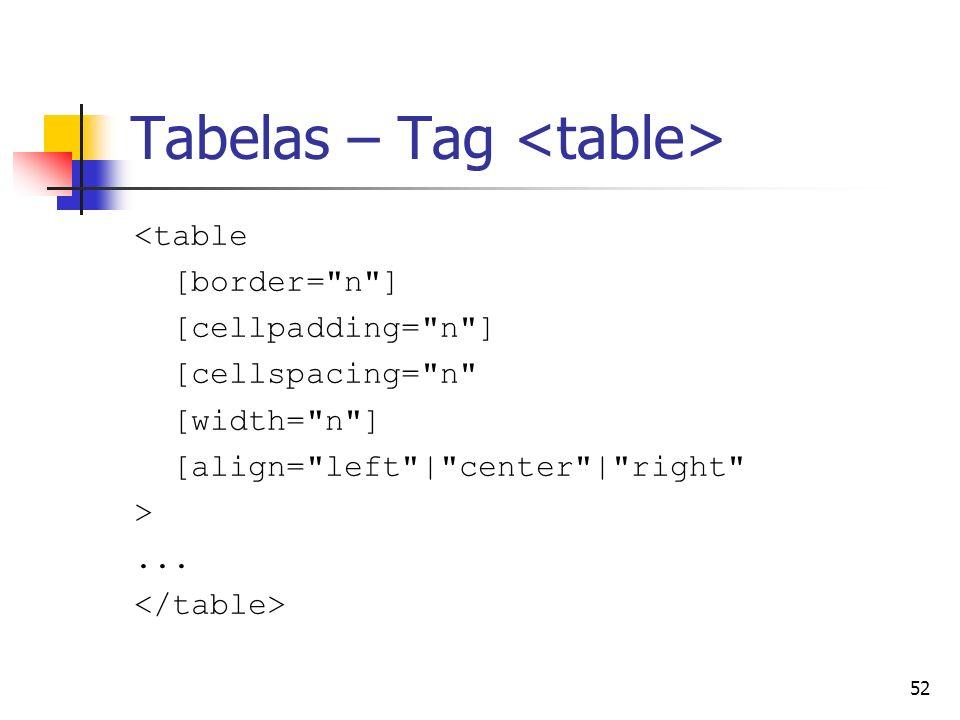 52 Tabelas – Tag <table [border= n ] [cellpadding= n ] [cellspacing= n [width= n ] [align= left | center | right >...