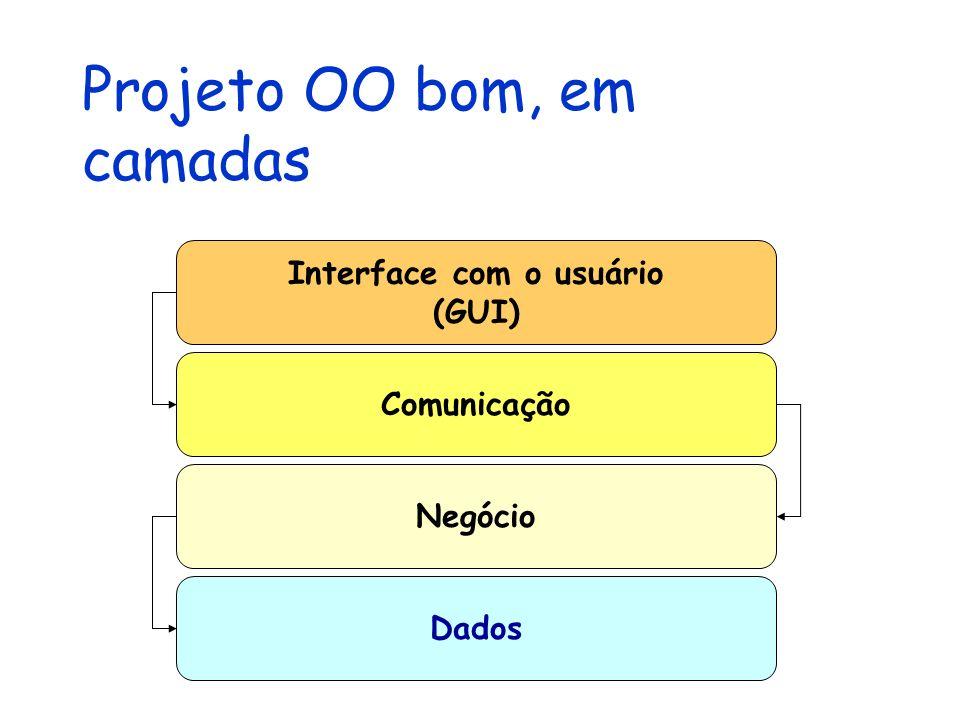 Projeto OO bom, em camadas Interface com o usuário (GUI) Comunicação Negócio Dados