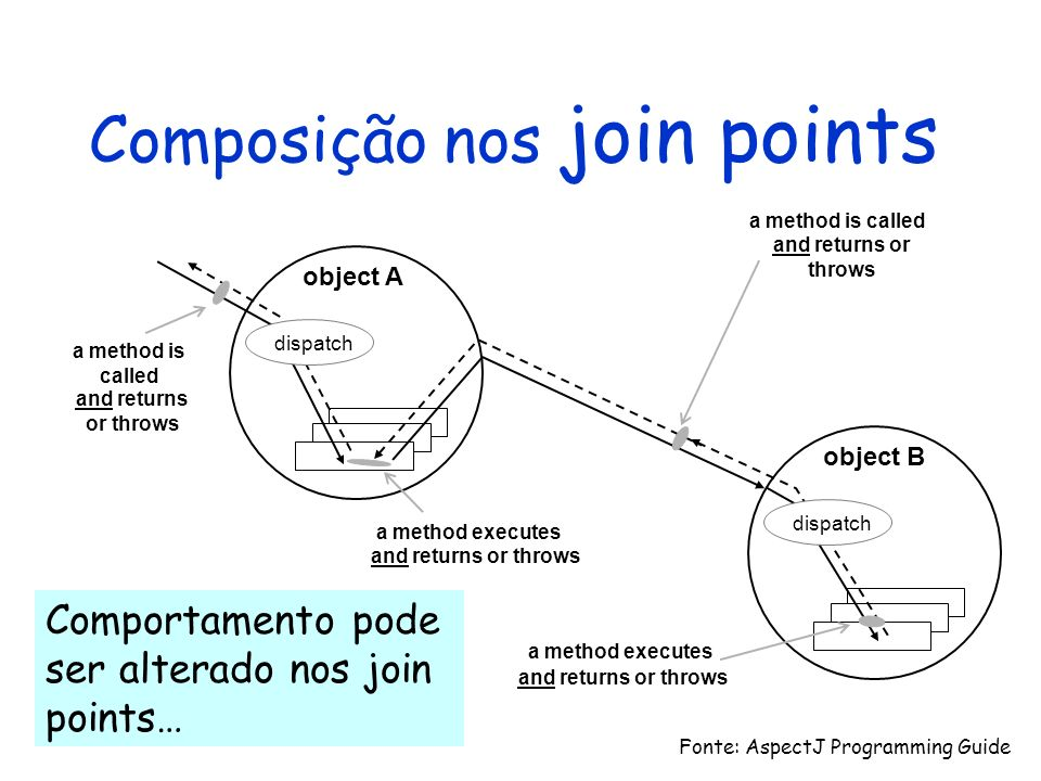 Composição nos join points object A object B and returns or throws a method is called dispatch a method is called and returns or throws a method execu
