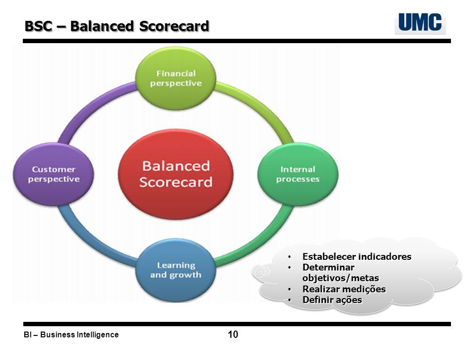 BI – Business Intelligence 10 BSC – Balanced Scorecard Estabelecer indicadores Estabelecer indicadores Determinar objetivos/metas Determinar objetivos