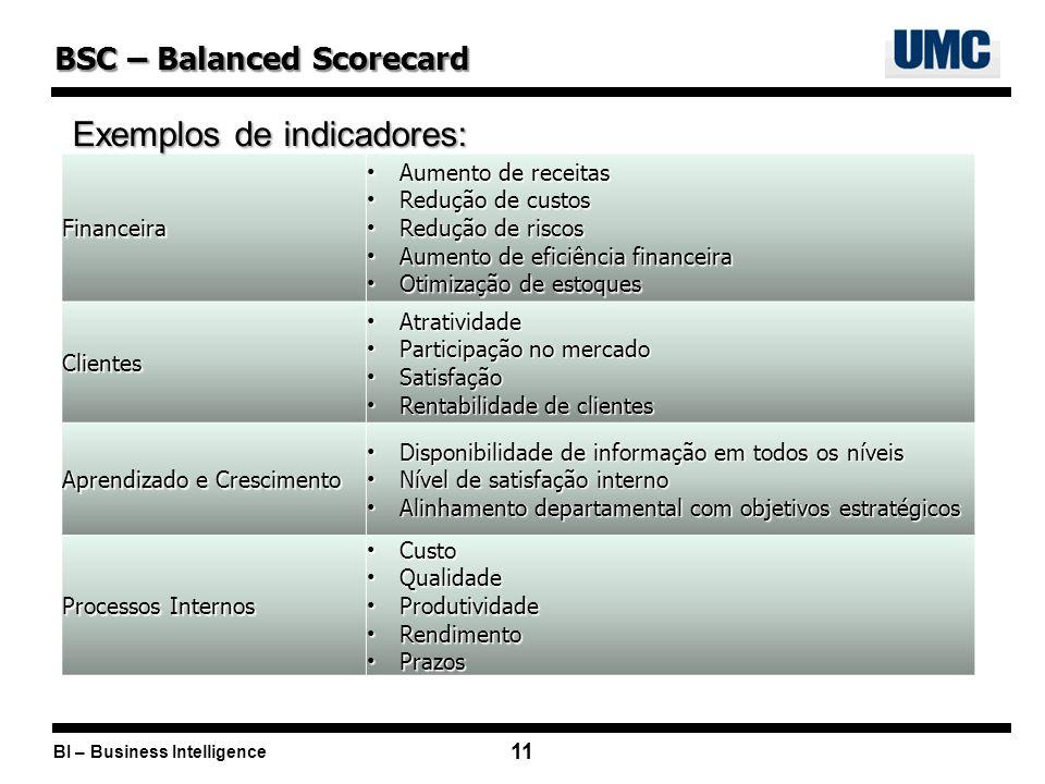 BI – Business Intelligence 11 BSC – Balanced Scorecard Financeira Aumento de receitas Aumento de receitas Redução de custos Redução de custos Redução