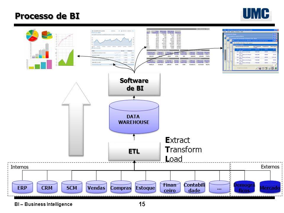 BI – Business Intelligence 15 Vendas Compras Finan ceiro Finan ceiro Estoque Contabili dade Contabili dade ERP CRM SCM... ETLETL Extract Transform Loa