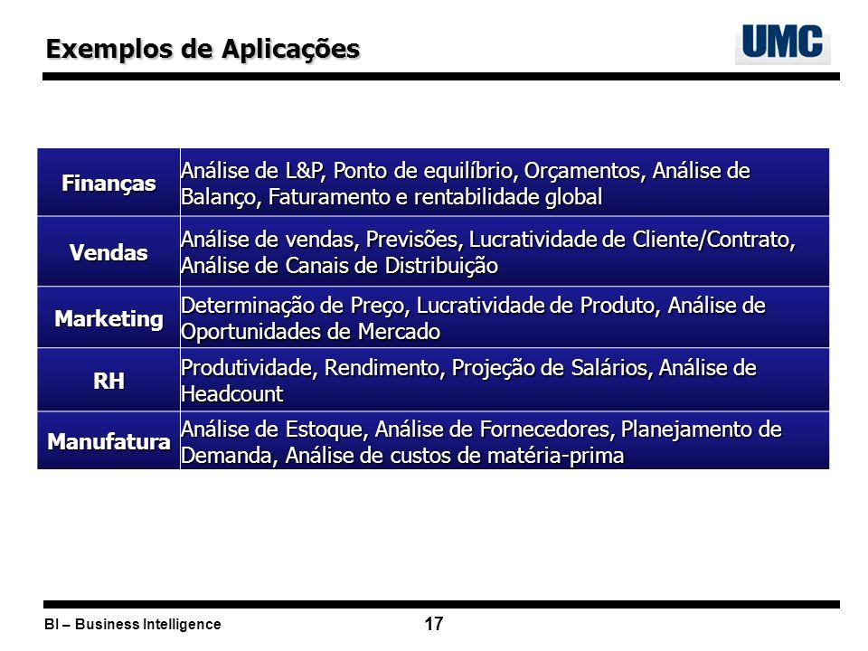 BI – Business Intelligence 17 Finanças Análise de L&P, Ponto de equilíbrio, Orçamentos, Análise de Balanço, Faturamento e rentabilidade global Vendas Análise de vendas, Previsões, Lucratividade de Cliente/Contrato, Análise de Canais de Distribuição Marketing Determinação de Preço, Lucratividade de Produto, Análise de Oportunidades de Mercado RH Produtividade, Rendimento, Projeção de Salários, Análise de Headcount Manufatura Análise de Estoque, Análise de Fornecedores, Planejamento de Demanda, Análise de custos de matéria-prima Exemplos de Aplicações