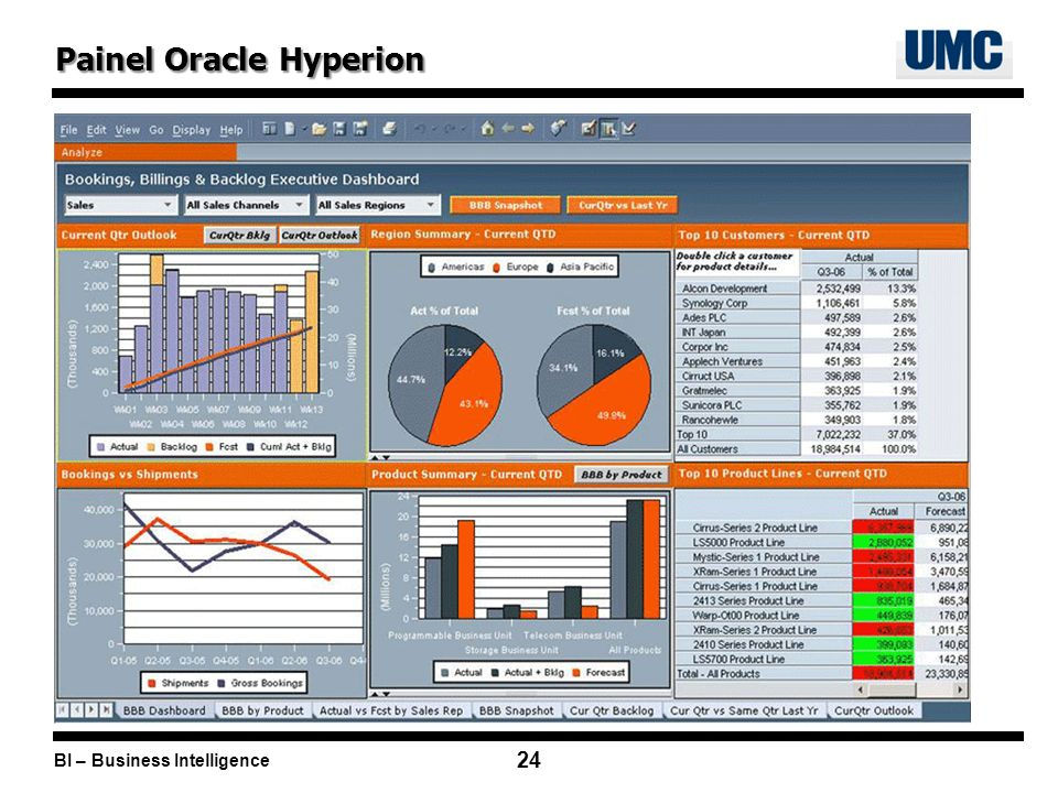 BI – Business Intelligence 24 Painel Oracle Hyperion