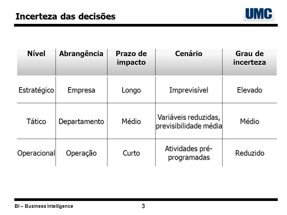 BI – Business Intelligence 3 Incerteza das decisões NívelAbrangência Prazo de impacto Cenário Grau de incerteza EstratégicoEmpresaLongoImprevisívelEle