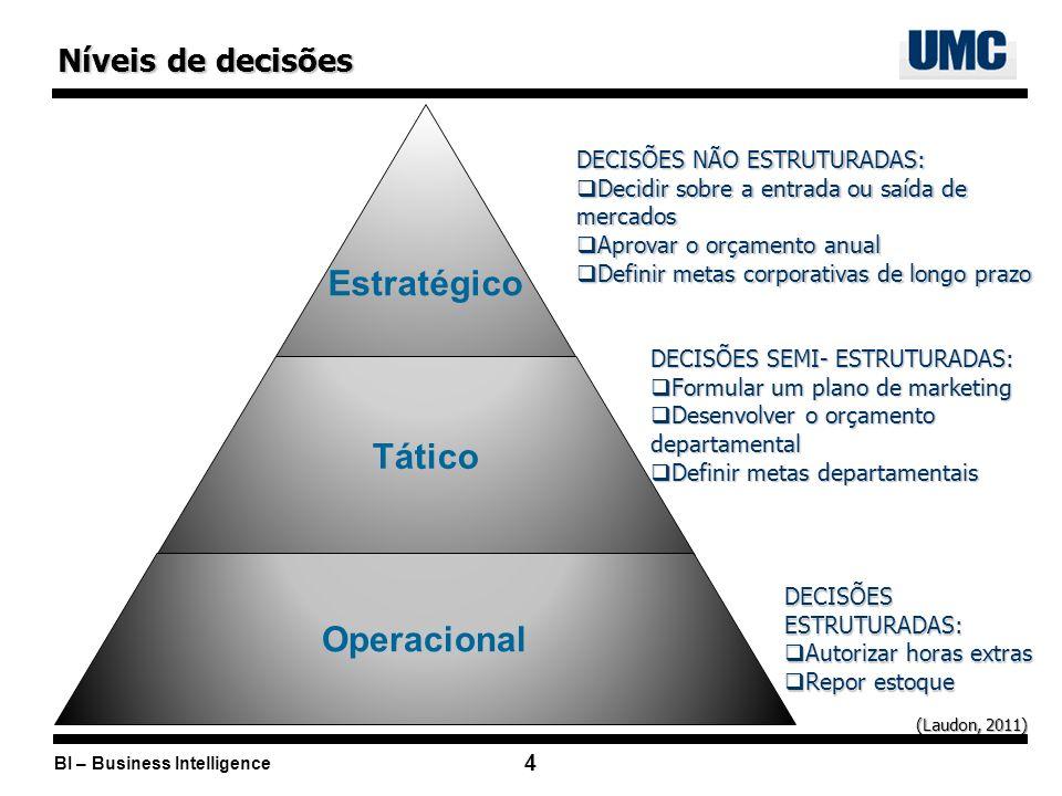 BI – Business Intelligence 4 DECISÕES SEMI- ESTRUTURADAS: Formular um plano de marketing Formular um plano de marketing Desenvolver o orçamento depart