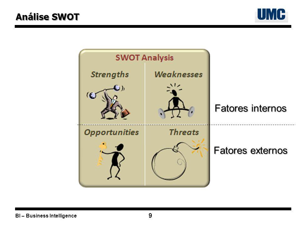 BI – Business Intelligence 9 Análise SWOT Fatores internos Fatores externos