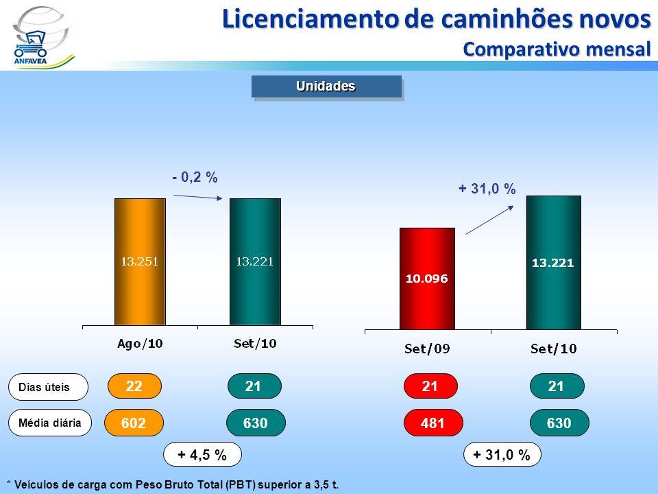 2221 Dias úteis 602630 Média diária + 4,5 % 21 481630 + 31,0 % UnidadesUnidades Licenciamento de caminhões novos Comparativo mensal - 0,2 % + 31,0 % *