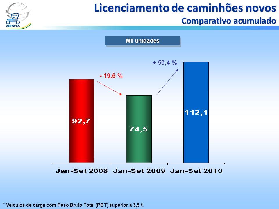 Mil unidades Licenciamento de caminhões novos Comparativo acumulado + 50,4 % * Veículos de carga com Peso Bruto Total (PBT) superior a 3,5 t. - 19,6 %