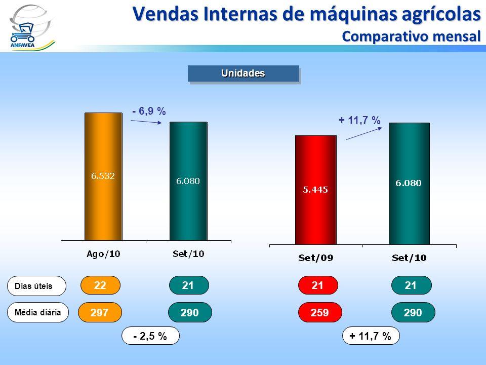 2221 Dias úteis 297290 Média diária - 2,5 % 21 259290 + 11,7 % UnidadesUnidades Vendas Internas de máquinas agrícolas Comparativo mensal - 6,9 % + 11,