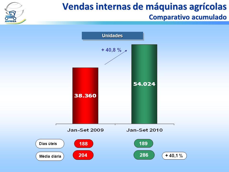 188 189 Dias úteis 204 286 Média diária + 40,1 % UnidadesUnidades Vendas internas de máquinas agrícolas Comparativo acumulado + 40,8 %