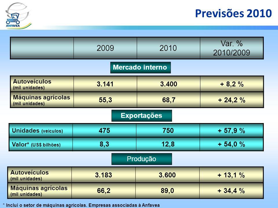 Previsões 2010 20092010 Var. % 2010/2009 Autoveículos (mil unidades) 3.1413.400+ 8,2 % Máquinas agrícolas (mil unidades) 55,368,7+ 24,2 % Mercado inte