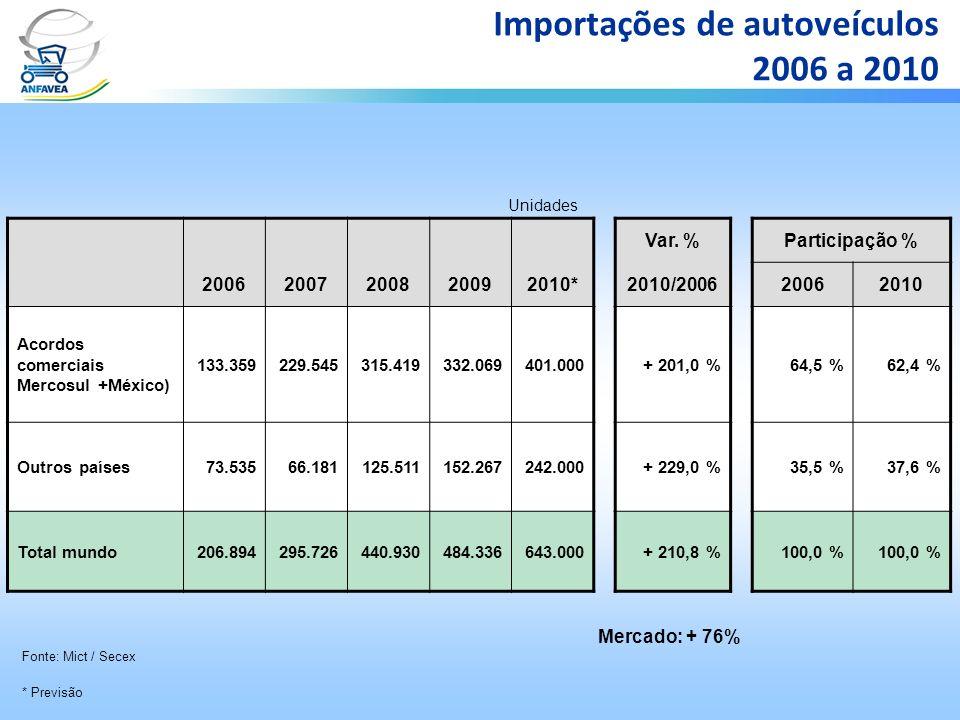 Importações de autoveículos 2006 a 2010 Var. %Participação % 20062007200820092010*2010/200620062010 Acordos comerciais Mercosul +México) 133.359229.54