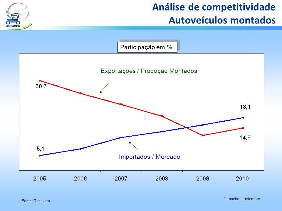 Participação em % * Janeiro a setembro Fonte: Renavam Análise de competitividade Autoveículos montados Exportações / Produção Montados Importados / Me