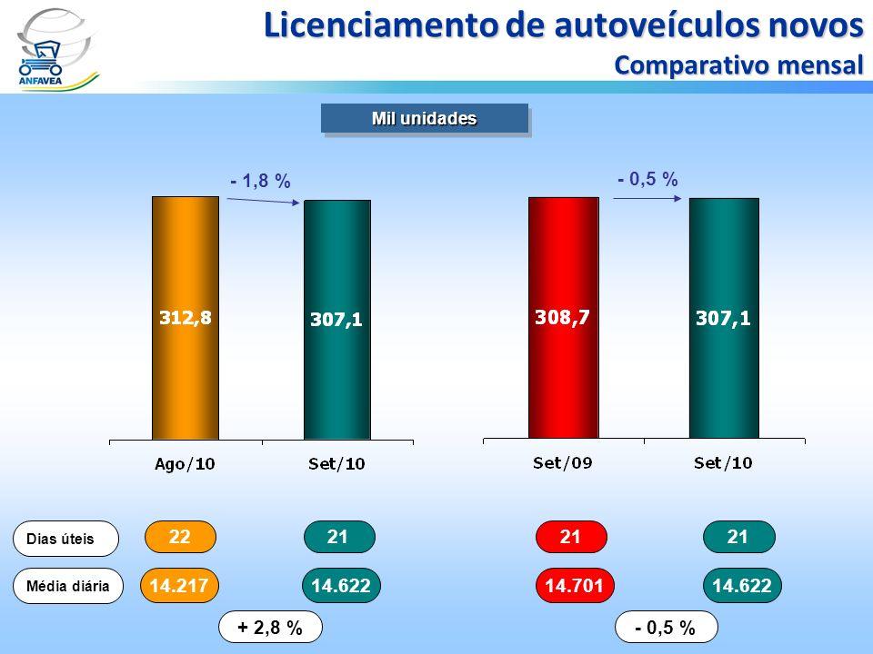 2221 Dias úteis 14.21714.622 Média diária + 2,8 % 21 14.70114.622 - 0,5 % Mil unidades Licenciamento de autoveículos novos Comparativo mensal - 1,8 %