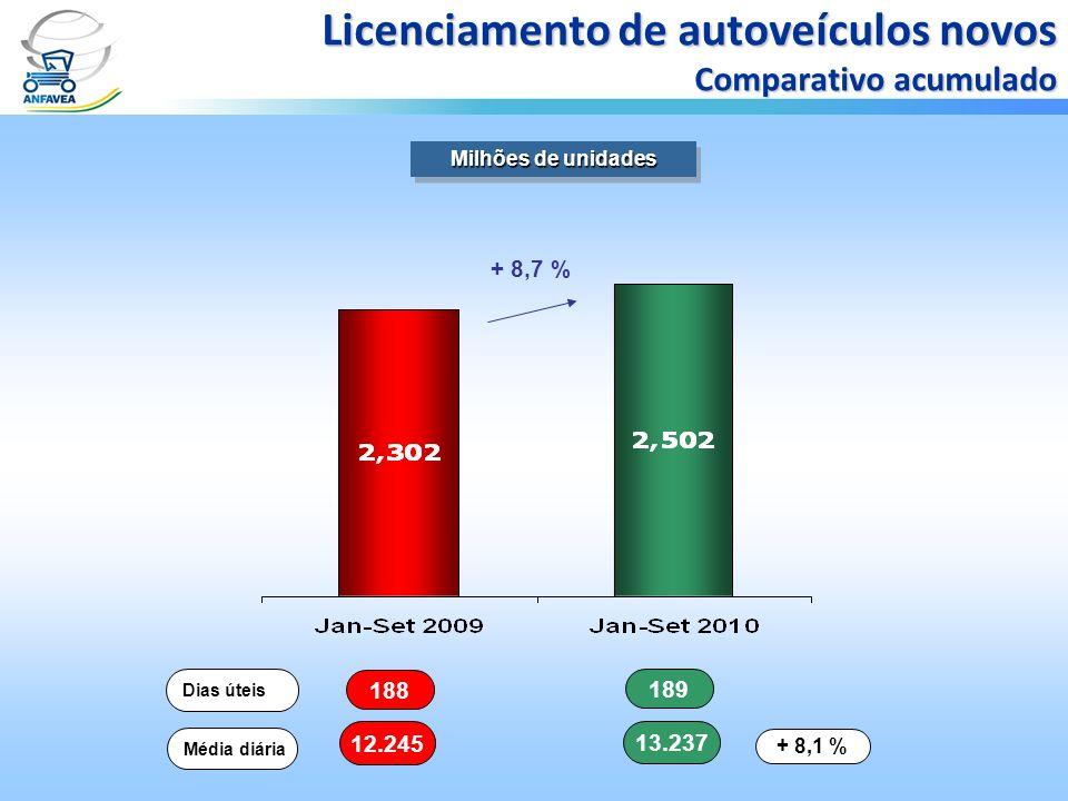 188 189 Dias úteis 12.245 13.237 Média diária + 8,1 % Milhões de unidades Licenciamento de autoveículos novos Comparativo acumulado + 8,7 %