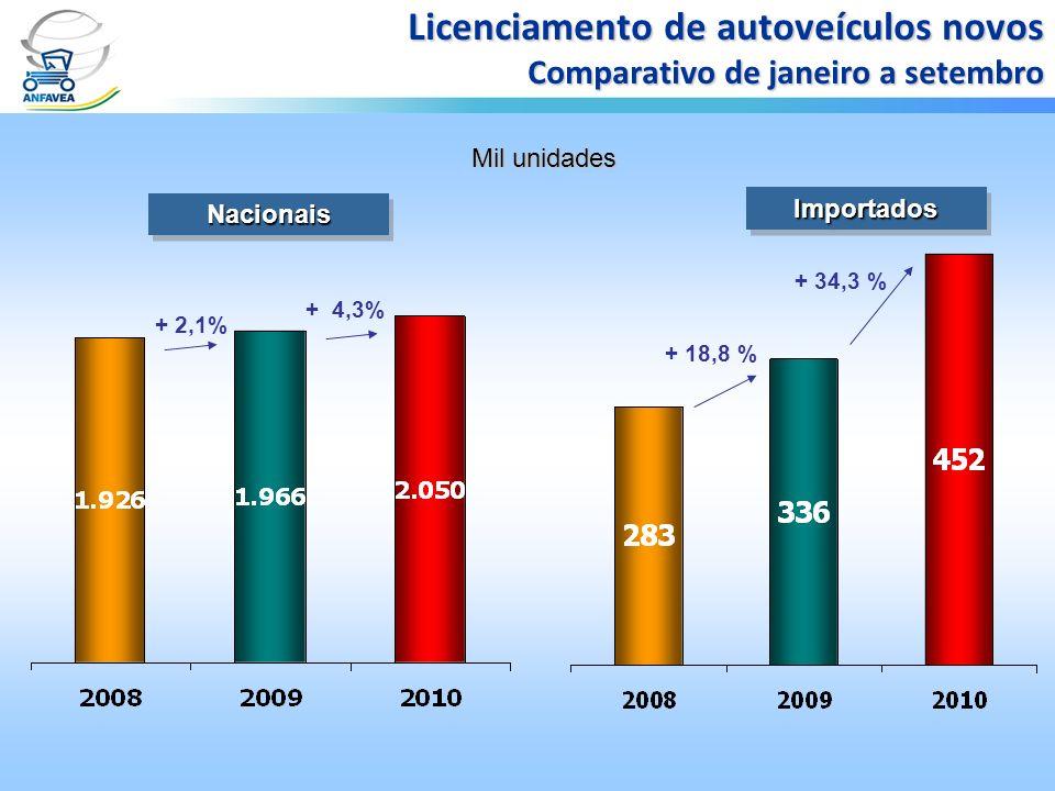Licenciamento de autoveículos novos Comparativo de janeiro a setembro + 4,3% + 34,3 % ImportadosImportados NacionaisNacionais Mil unidades + 2,1% + 18
