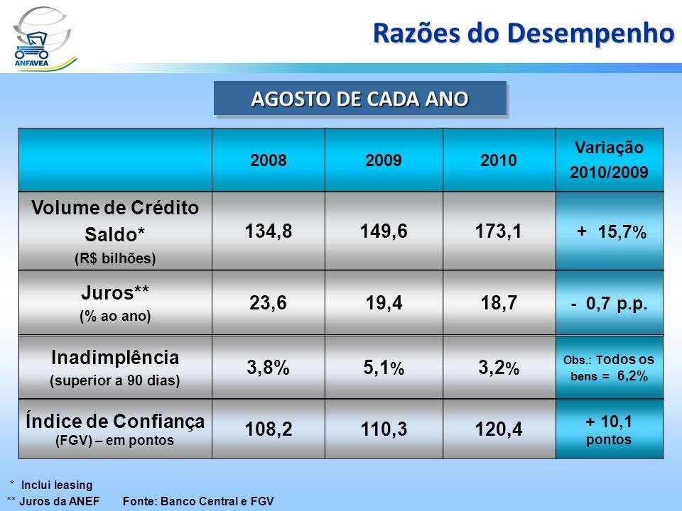 * Inclui leasing Fonte: Banco Central e FGV Razões do Desempenho AGOSTO DE CADA ANO Volume de Crédito Saldo* (R$ bilhões) 134,8149,6173,1 + 15,7 % Jur
