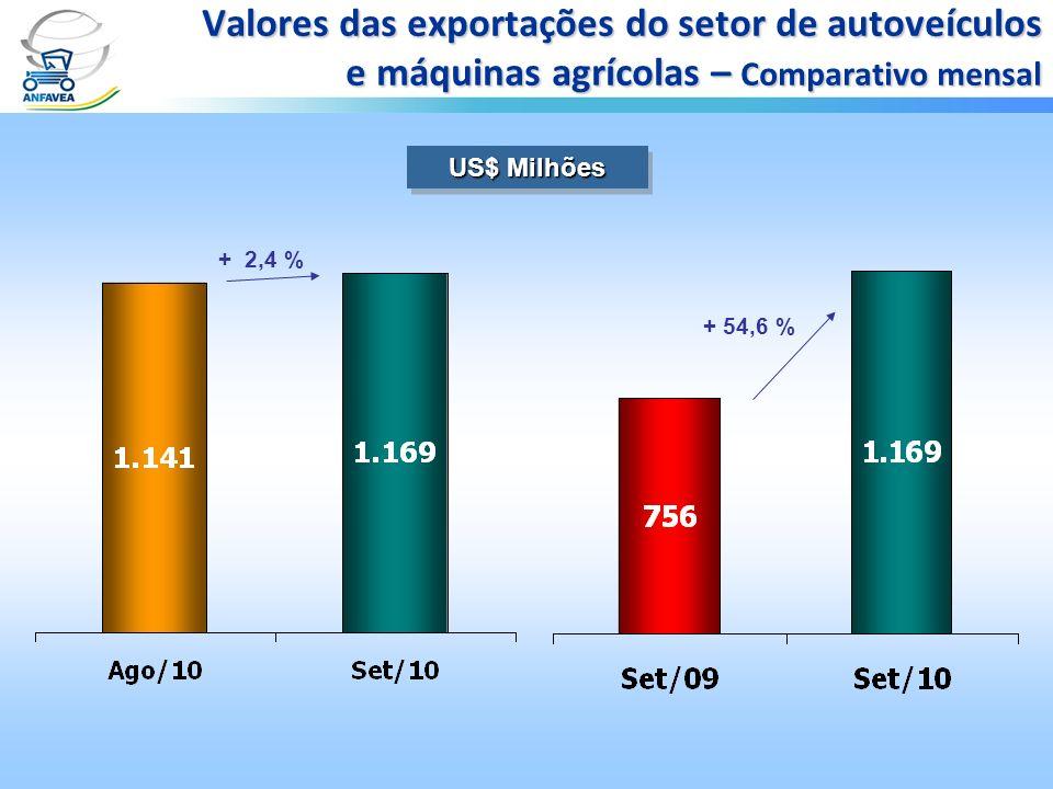 Valores das exportações do setor de autoveículos e máquinas agrícolas – Comparativo mensal US$ Milhões + 2,4 % + 54,6 %