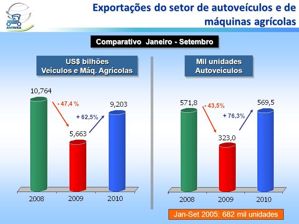 Exportações do setor de autoveículos e de máquinas agrícolas US$ bilhões Veículos e Máq. Agrícolas US$ bilhões Veículos e Máq. Agrícolas Mil unidades
