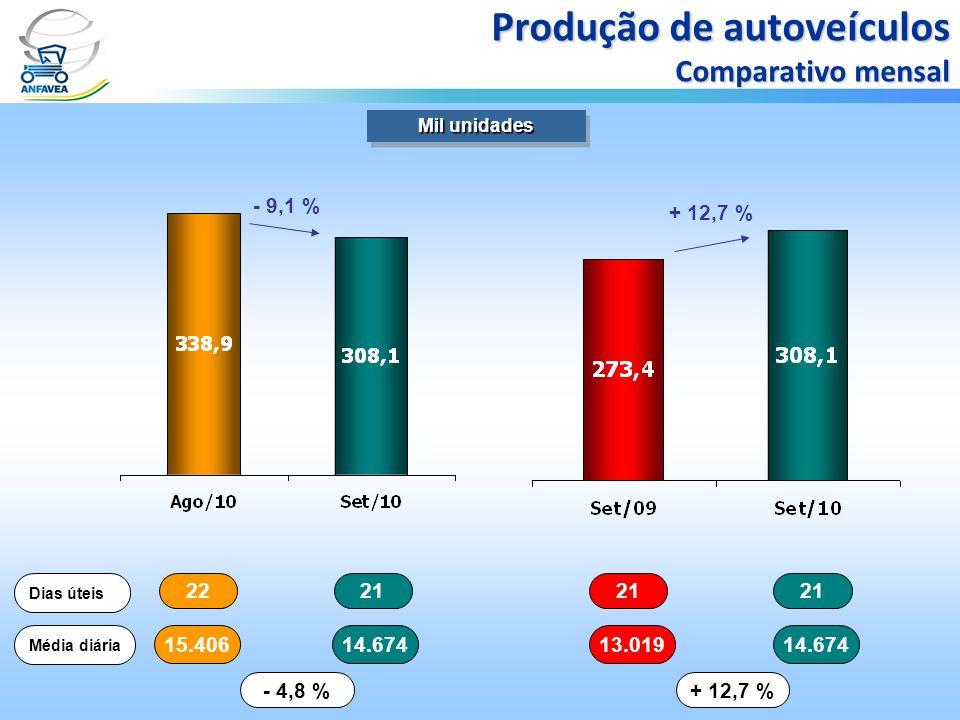2221 Dias úteis 15.40614.674 Média diária - 4,8 % 21 13.01914.674 + 12,7 % Mil unidades Produção de autoveículos Comparativo mensal - 9,1 % + 12,7 %