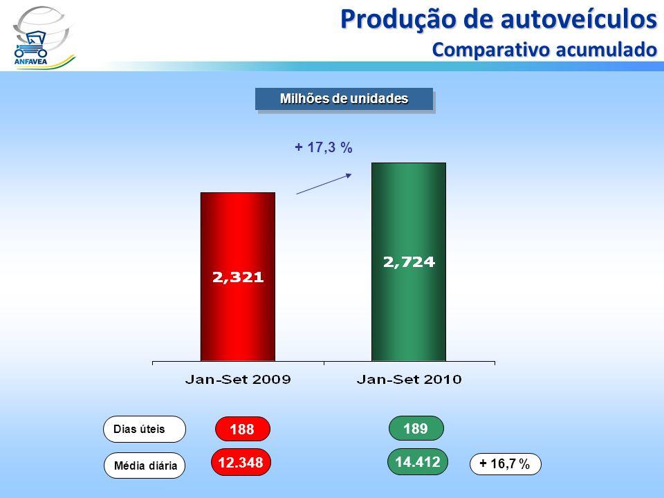 188 189 Dias úteis 12.348 14.412 Média diária + 16,7 % Milhões de unidades Produção de autoveículos Comparativo acumulado + 17,3 %