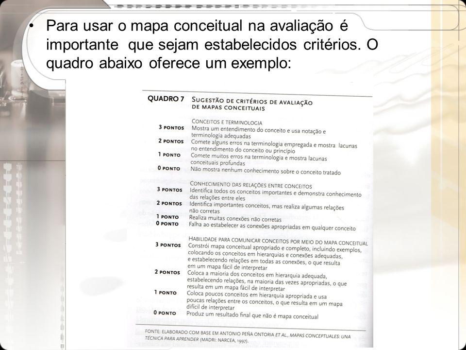 Para usar o mapa conceitual na avaliação é importante que sejam estabelecidos critérios. O quadro abaixo oferece um exemplo: