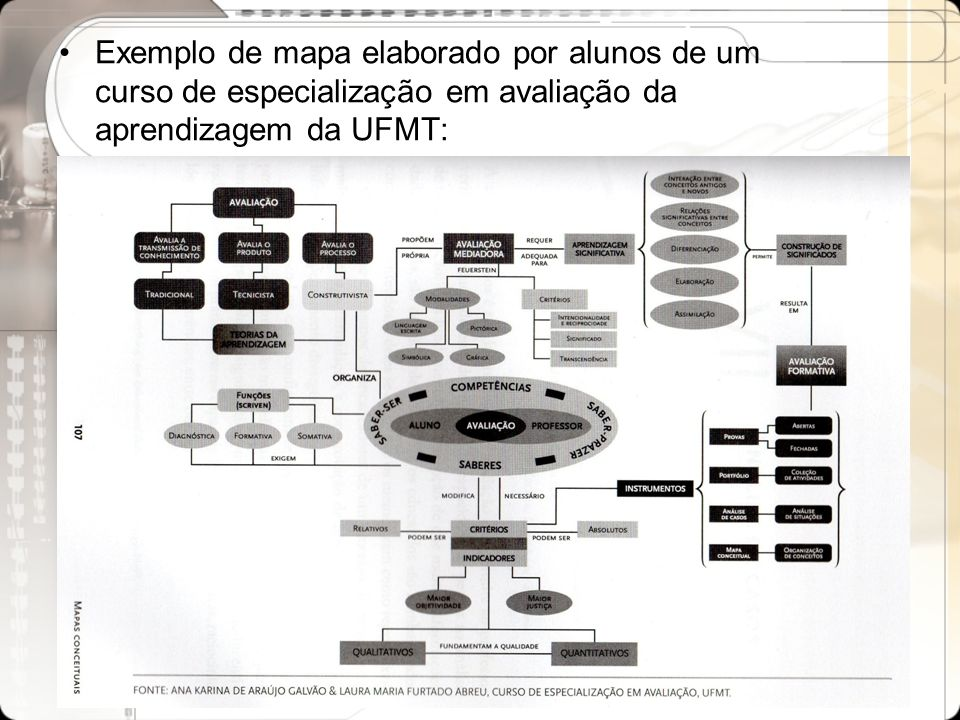 Exemplo de mapa elaborado por alunos de um curso de especialização em avaliação da aprendizagem da UFMT: