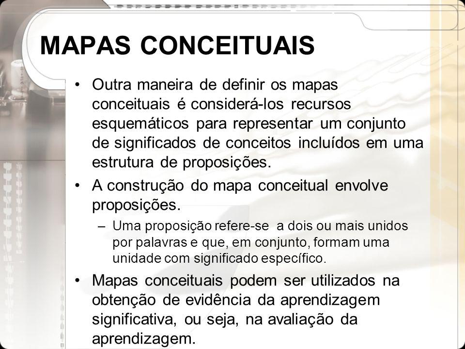 MAPAS CONCEITUAIS Outra maneira de definir os mapas conceituais é considerá-los recursos esquemáticos para representar um conjunto de significados de