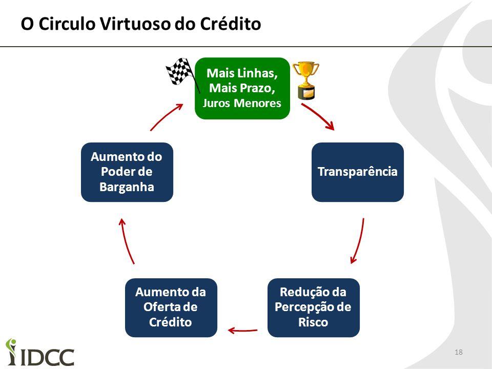 O Circulo Virtuoso do Crédito 18 Mais Linhas, Mais Prazo, Juros Menores Transparência Redução da Percepção de Risco Aumento da Oferta de Crédito Aumen