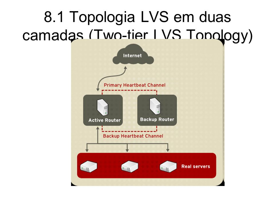 8.2 Three-Tier LVS Topology