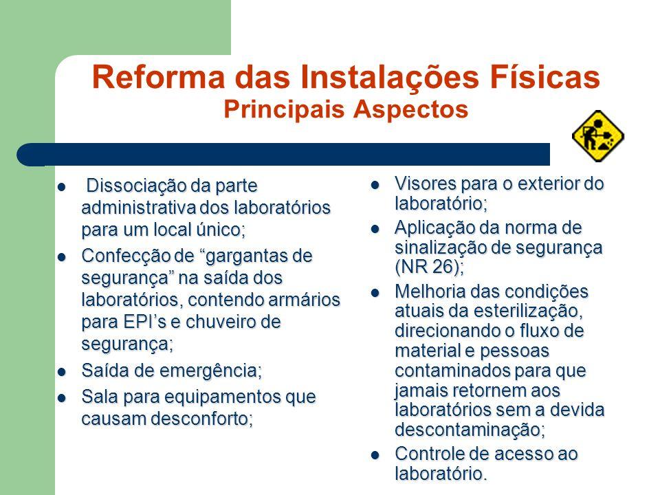 Reforma das Instalações Físicas Principais Aspectos Dissociação da parte administrativa dos laboratórios para um local único; Confecção de gargantas d