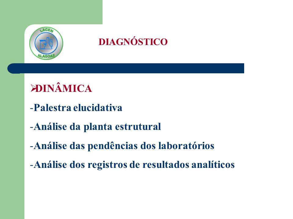 DIAGNÓSTICO - Análise dos registros administrativos -Análise do organograma institucional do LACEN-AL -Análise do escopo de ensaios -Análise de recebimento e coleta de amostras -Entrevista com todo o pessoal gerencial administrativo e técnico e pessoal operacional