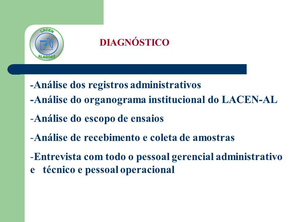 DIAGNÓSTICO - Análise dos registros administrativos -Análise do organograma institucional do LACEN-AL -Análise do escopo de ensaios -Análise de recebi