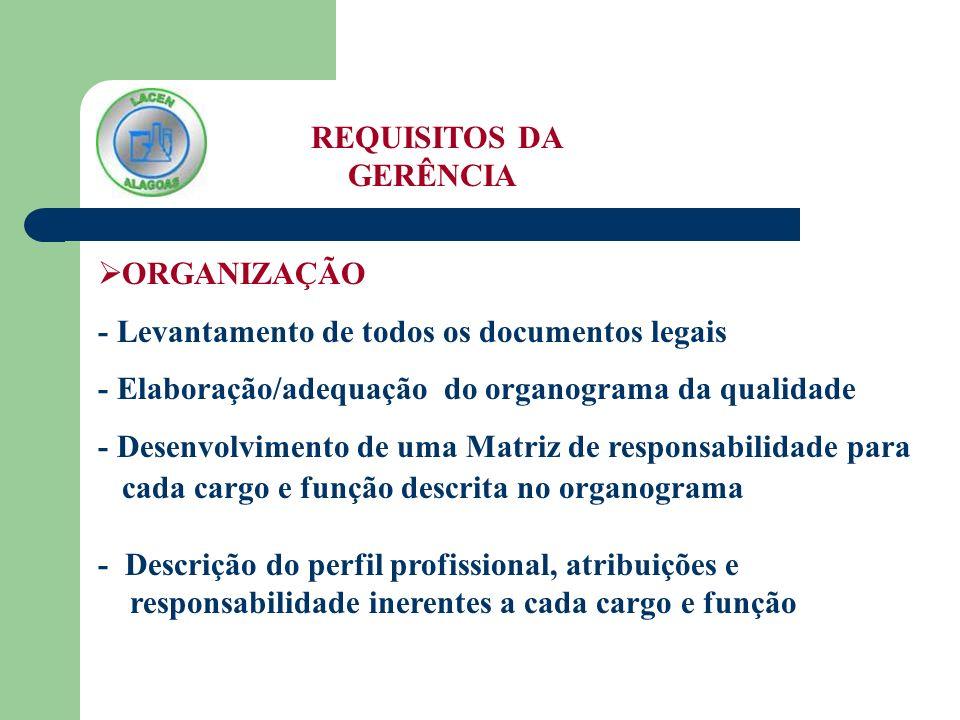 REQUISITOS DA GERÊNCIA ORGANIZAÇÃO - Levantamento de todos os documentos legais - Elaboração/adequação do organograma da qualidade - Desenvolvimento d