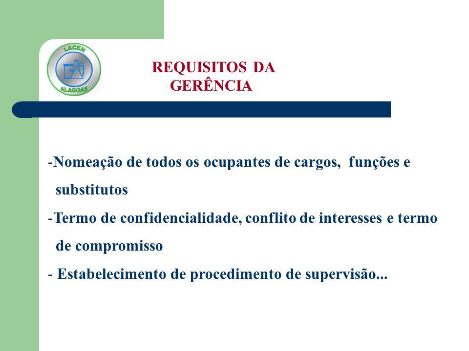 REQUISITOS DA GERÊNCIA -Nomeação de todos os ocupantes de cargos, funções e substitutos -Termo de confidencialidade, conflito de interesses e termo de