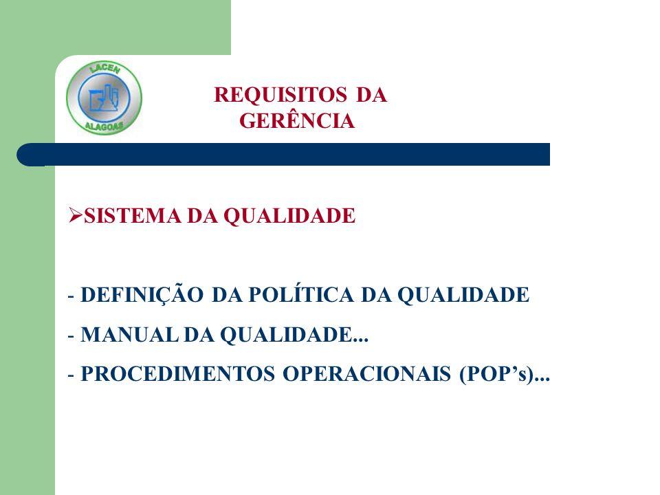 REQUISITOS DA GERÊNCIA SISTEMA DA QUALIDADE - DEFINIÇÃO DA POLÍTICA DA QUALIDADE - MANUAL DA QUALIDADE... - PROCEDIMENTOS OPERACIONAIS (POPs)...