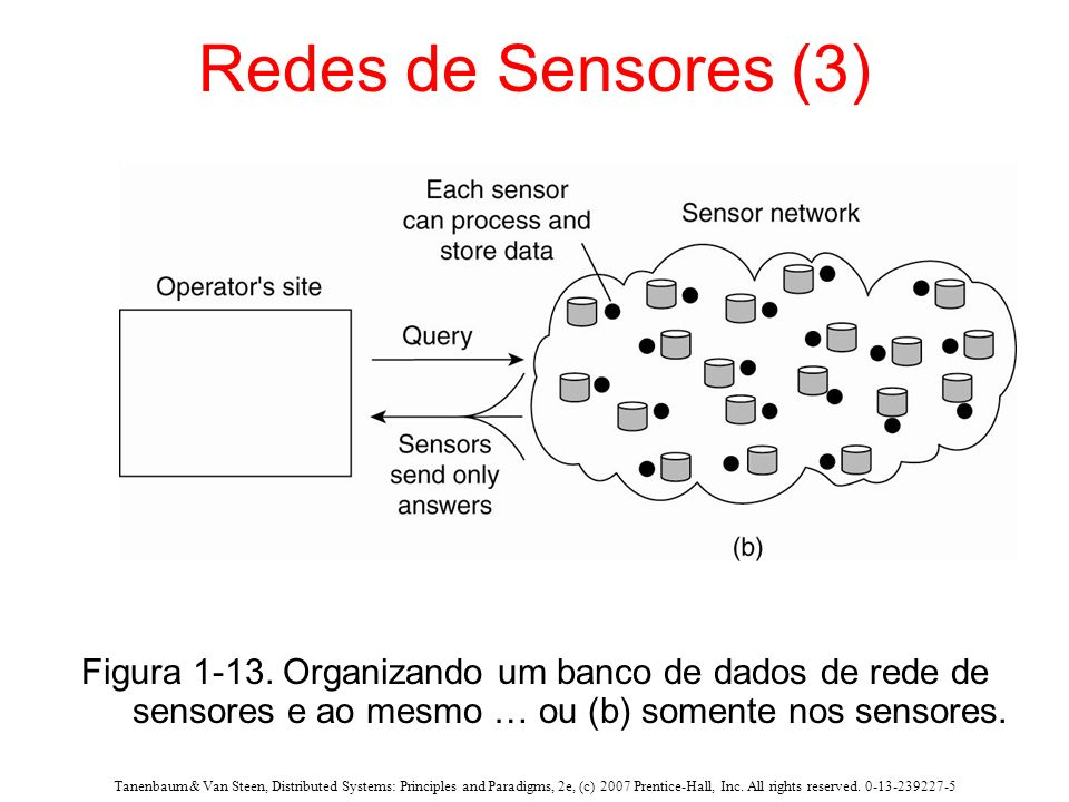 Tanenbaum & Van Steen, Distributed Systems: Principles and Paradigms, 2e, (c) 2007 Prentice-Hall, Inc. All rights reserved. 0-13-239227-5 Redes de Sen