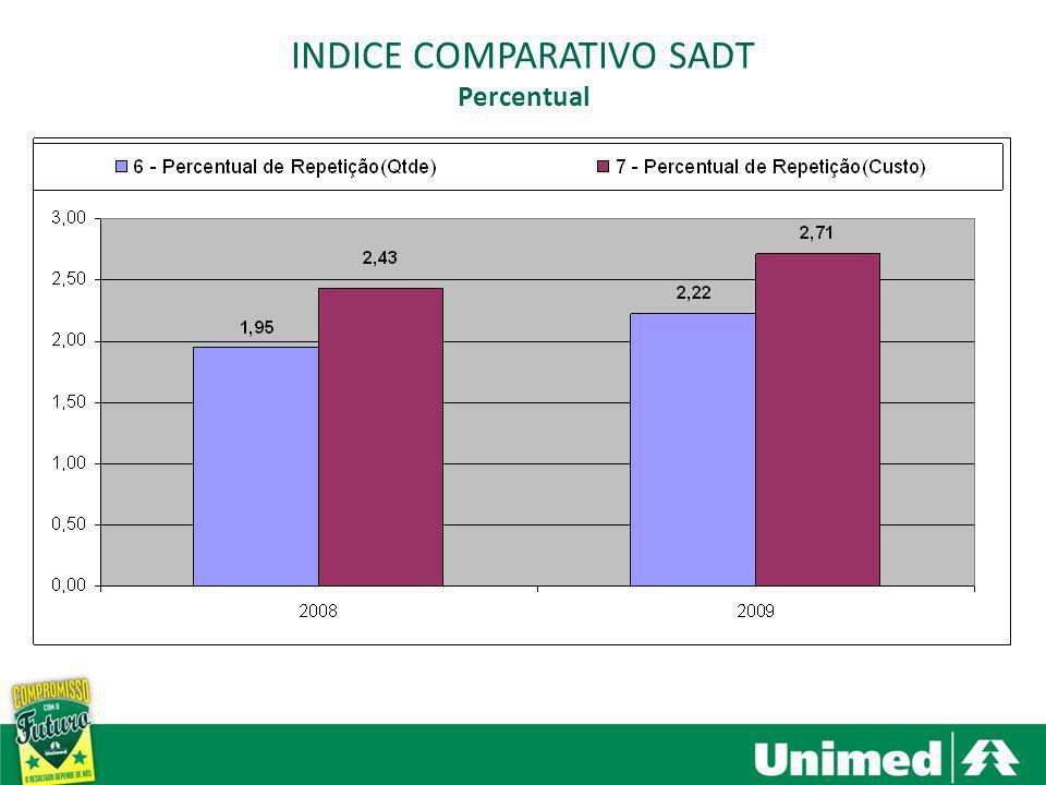 Santa Bárbara dOeste, Americana e Nova Odessa INDICE COMPARATIVO SADT Percentual