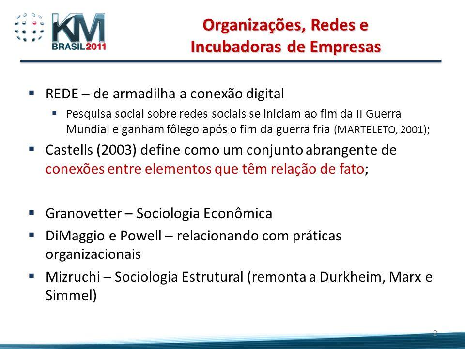 Organizações, Redes e Incubadoras de Empresas REDE – de armadilha a conexão digital Pesquisa social sobre redes sociais se iniciam ao fim da II Guerra