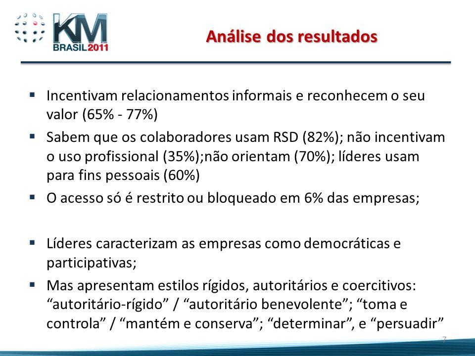Análise dos resultados Incentivam relacionamentos informais e reconhecem o seu valor (65% - 77%) Sabem que os colaboradores usam RSD (82%); não incent