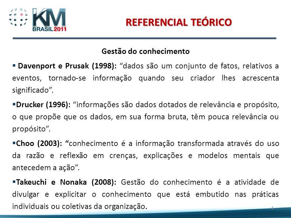 REFERENCIAL TEÓRICO Gestão do conhecimento Davenport e Prusak (1998): dados são um conjunto de fatos, relativos a eventos, tornado-se informação quand