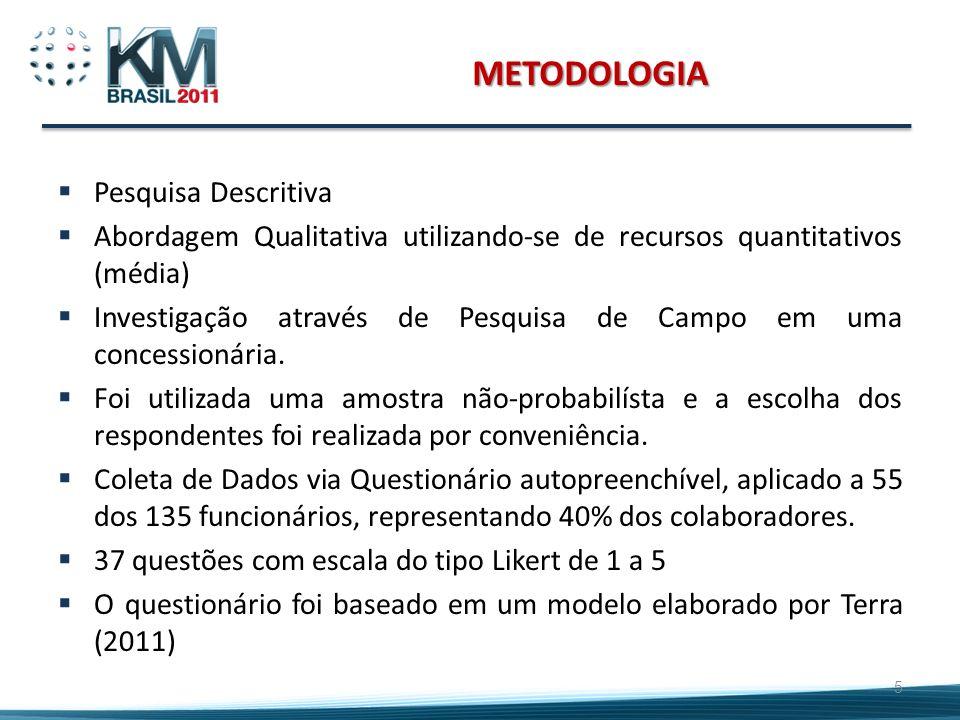 METODOLOGIA Pesquisa Descritiva Abordagem Qualitativa utilizando-se de recursos quantitativos (média) Investigação através de Pesquisa de Campo em uma
